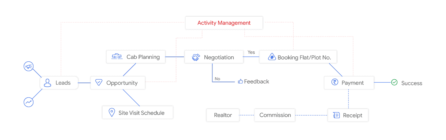 treeone-crm-for-real-estate-crm-workflow